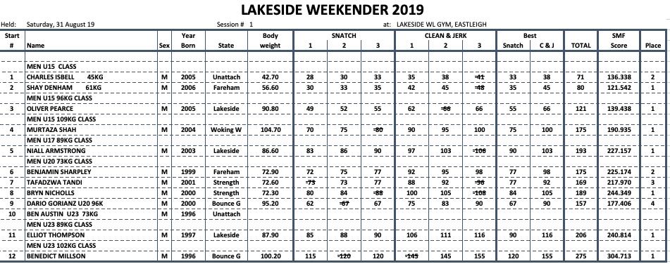 Group 1 Lakeside Weekender results